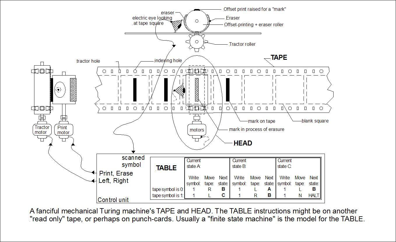 https://en.wikipedia.org/wiki/Turing_machine_gallery