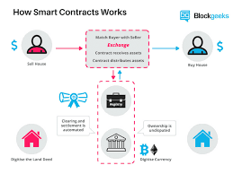 https://blockgeeks.com/guides/smart-contracts/